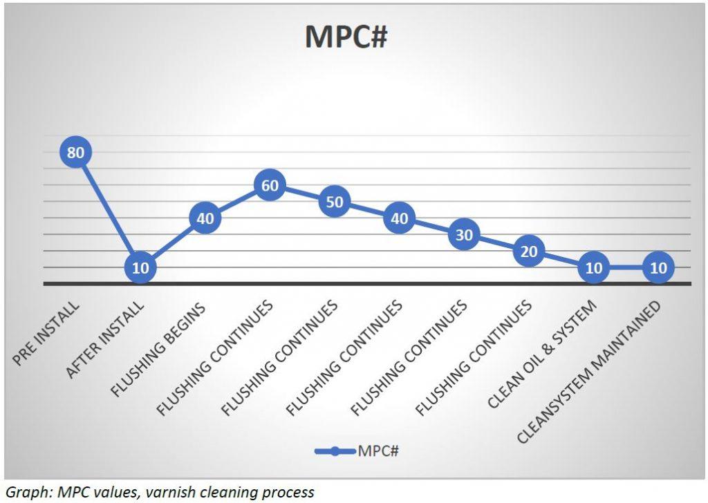 Varnish CJC MPC GRAPH